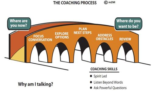 Coaching Bridge A