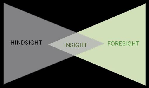 Hindsight Insight Foresight Graphic 2.0